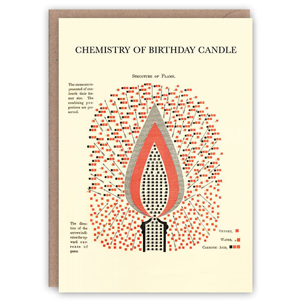 'Chemistry of Birthday Candle' – vintage science greetings card by The Pattern Book